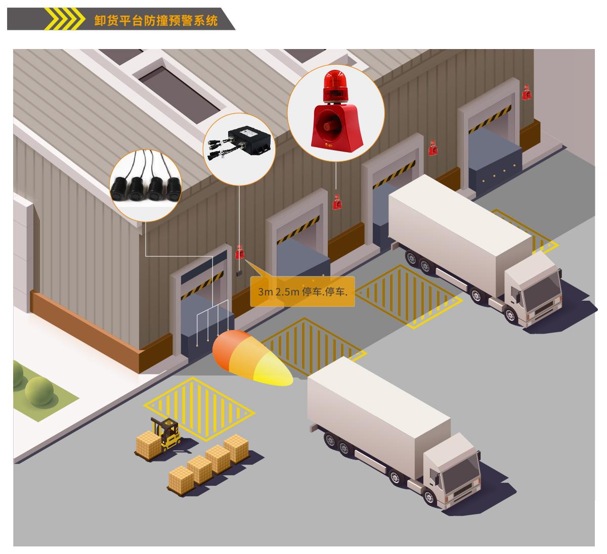 卸货平台防撞系统优势1