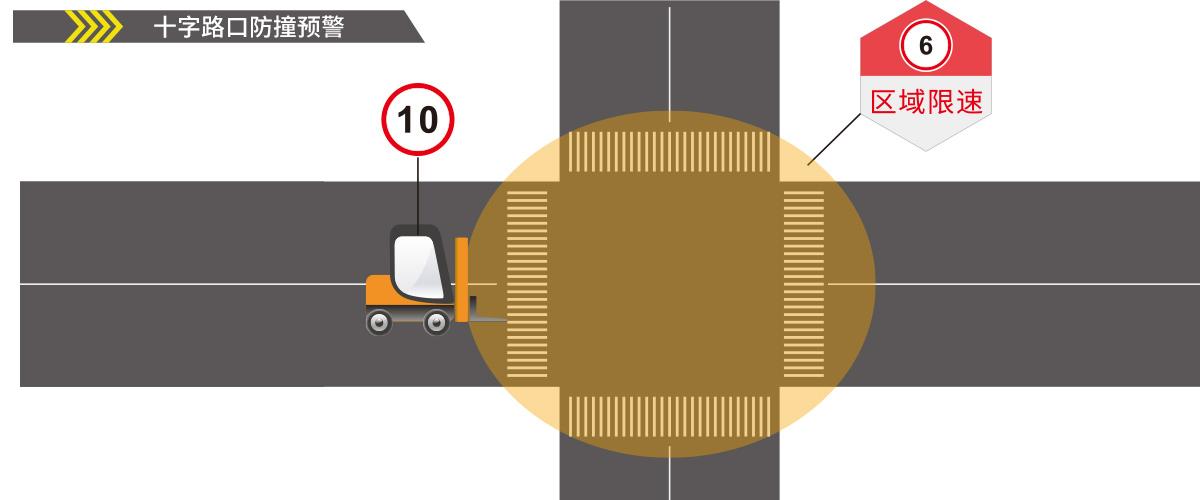 十字路口防撞优势